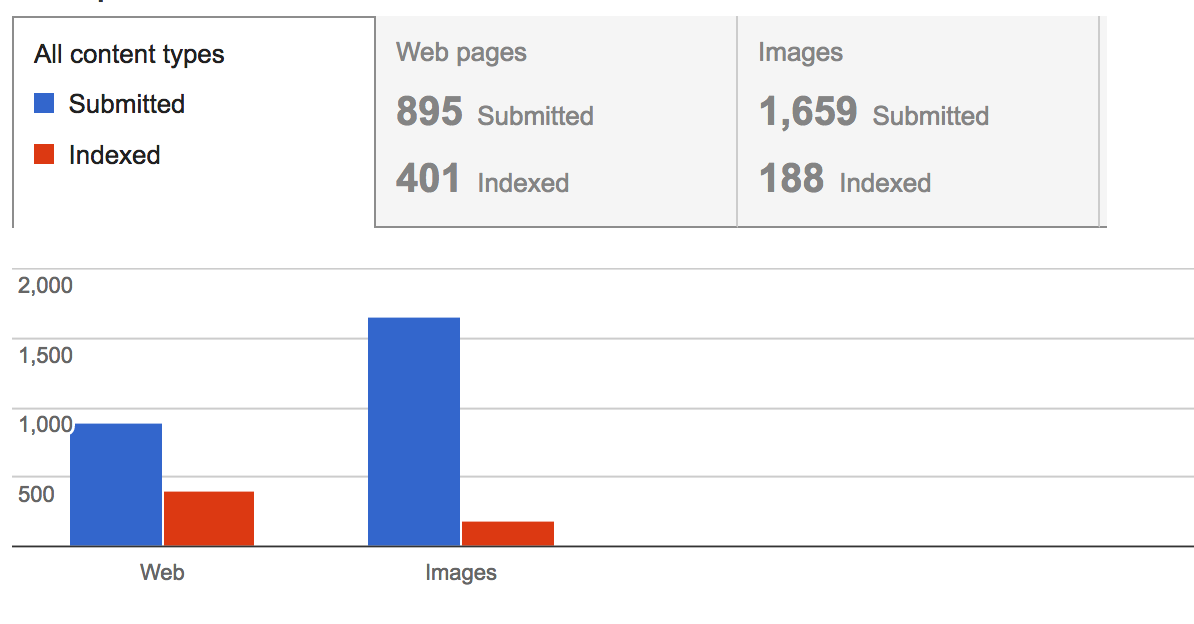 Indexing Problem Shown in Google Webmaster Tools